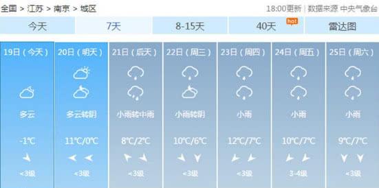 晒被子预警!江苏将开启新一轮阴雨持续到春节